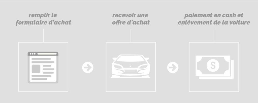 graphique info auto itani rachat de voitures